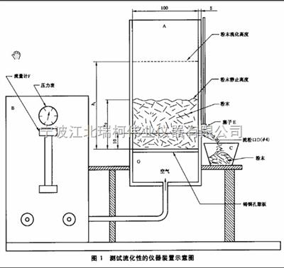 粉末涂料流動性測定儀,粉末流動性測試儀,涂料流動性測定儀