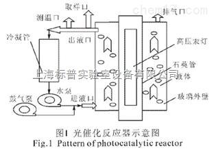 光催化法去除空气污染物净化处理设备|气体吸收净化治理实验设备
