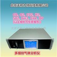 紅外線二氧化硫氣體分析儀