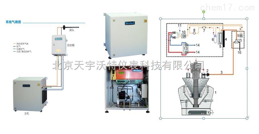 MSM-100系列单通道CO检测系统