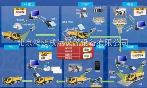 数字智慧粮库系统的设计与研究概述