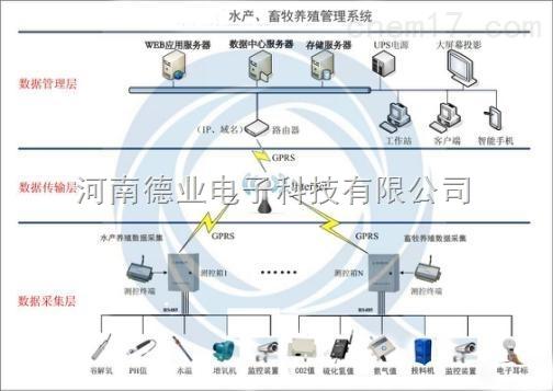 水产畜牧养殖管理系统