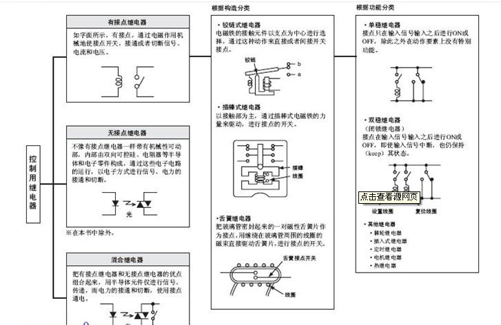 作为控制元件,概括起来,PILZ继电器有如下几种作用:   1) 扩大控制范围:例如,多触点继电器控制信号达到某一定值时,可以按触点组的不同形式,同时换接、开断、接通多路电路。   2) 放大:例如,灵敏型继电器、中间继电器等,用一个很微小的控制量,可以控制很大功率的电路。   3)综合信号:例如,当多个控制信号按规定的形式输入多绕组继电器时,经过比较综合,达到预定的控制效果。   4) 自动、遥控、监测:例如,自动装置上的PILZ继电器与其他电器一起,可以组成程序控制线路,从而实现自动化运行。皮尔