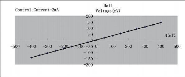 恒定电流下的霍尔电压和磁场的关系