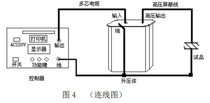 """在图5所示的设限界面上,可根据试验的需要设定好输出频率、试验时间、试验电压、高压侧的过流保护值、过压保护值。修改方法如下: (A)点击""""选择""""键,可在参数之间循环移动特选方框。被选中的参数可用""""改数""""键修改之。 (B)点击:""""改数""""键,可将特选方框选中的参数按递增的方式循环修改之:  频率有三种选择:0."""