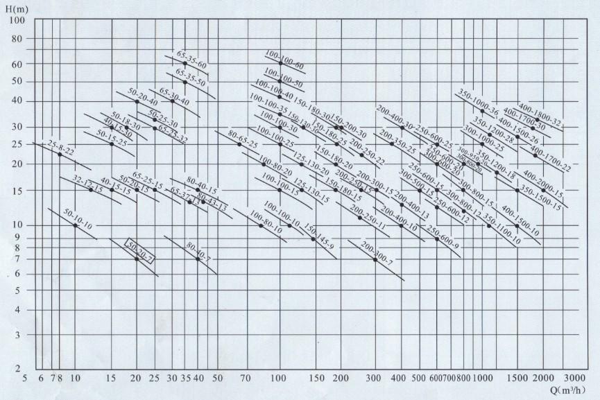 潜水排污泵型号谱图