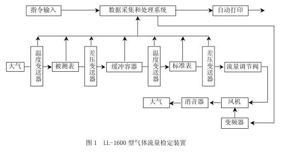 气体流量检定装置见图1. 检定装置的基本工作原理为标准流量计比较法.