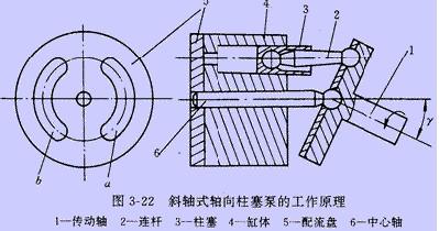 力士乐rexroth柱塞泵结构形式