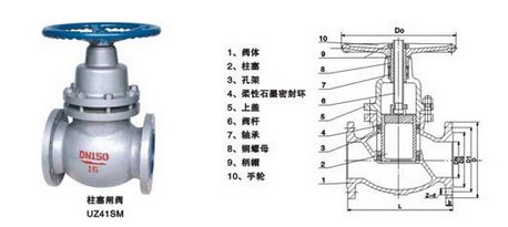 三,uz41sm柱塞式手动闸阀性能规范 阀体材料 适用温度 适用介质 压力图片