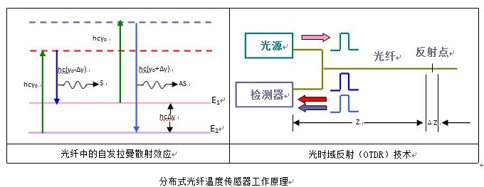 分布式光纤温度传感器的工作原理和性能分析