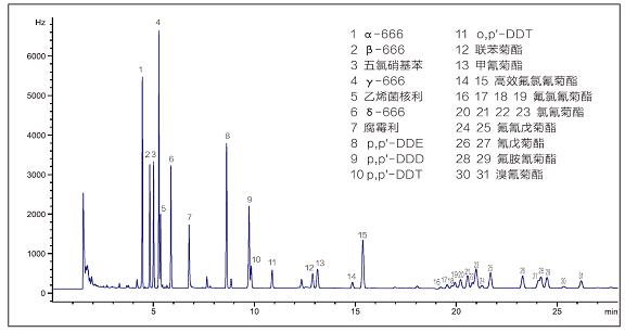 气相色谱仪检测农药残留谱图