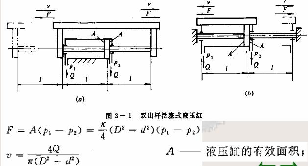 一、活塞式液压缸 2、单出杆液压缸 b)有杆腔进油 一、活塞式液压缸 2、单出杆液压缸 c)差动连接 一、活塞式液压缸 2、单出杆液压缸 在组合机床中,常用:图((a)作工进; 图((b)作快退; 图((c)作快进。为使快进和工进速度相等 意大利迪普玛液压缸现优惠价酬宾 典型液压缸的结构 .
