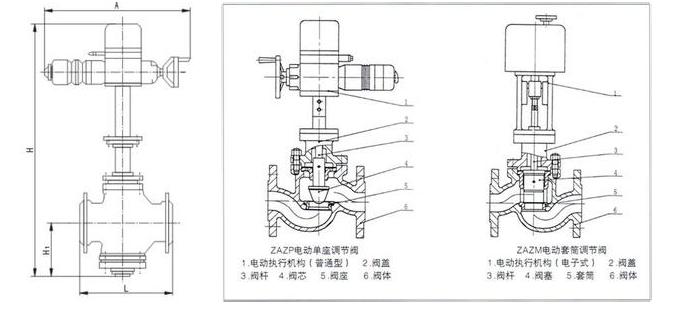 zazp-电动单座调节阀
