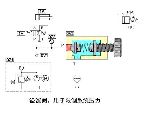 在这种情况中,液压缸活塞杆完全伸出后,液压泵输出流量全部通过溢流口图片