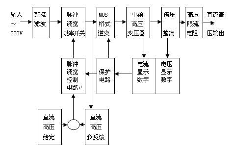 yhzgf-yhzgf系列直流高压发生器(一体机)-上海东亥