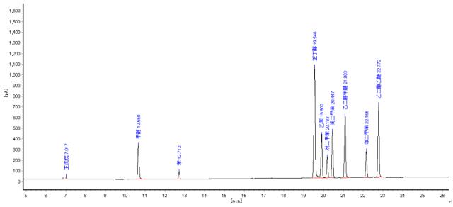 油漆溶剂的分析气相色谱法谱图