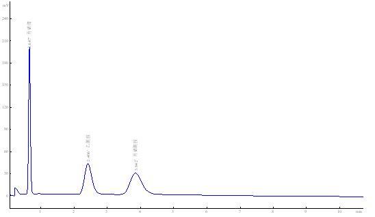 气相色谱仪对丙烯腈的分析