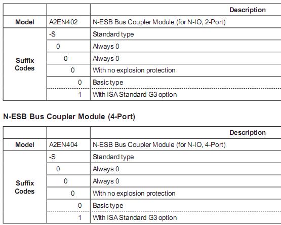 A2EN404卡件选型举例:AIPW504-S0000,AIPW504-S0010 输入模块卡件箱: AMN11,AMN22 模拟输入输出卡件箱 AMN21 继电器输入输出模块用 AMN31 接线型输入输出模块卡件箱 AMN32 接线型输入输出模块卡件箱 AMN33 通信模块卡件用 AMN34 多点控制模拟输入输出卡件箱 AMN51 通信插卡卡件箱 DCS系统里插件箱里端子型安装的输入输出模块一览 多路调制器模块: AMM12T 电压输入多路调制器模块 AMM22M MV输入多路调制器模块 AMM22T