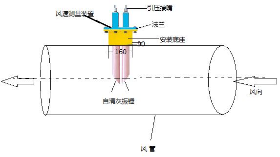 二,jc-fs型风速测量装置工作原理 : 当被测气体流动时,迎着气体流向