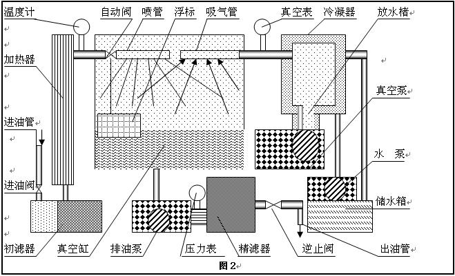 真空滤油机工作原理图之三;(dzj-80~200五种规格)