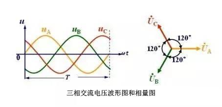 三相交流电压波形图和相量图
