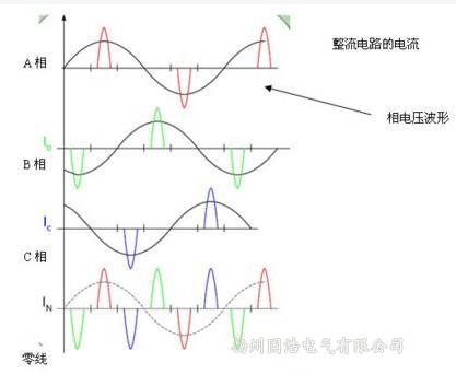 相电压波形