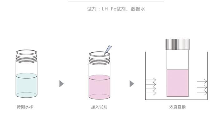 铁离子测定仪