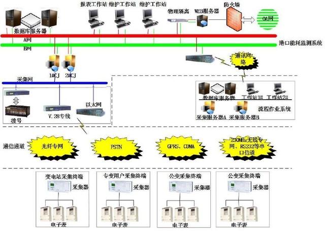 智能化电网