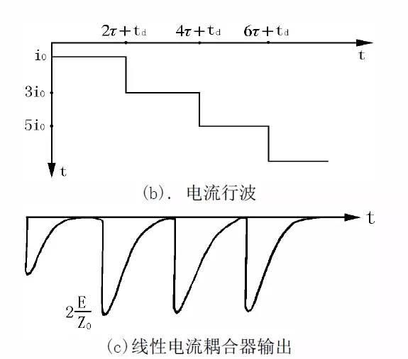 图9   故障点直接击穿的脉冲电流波形分析