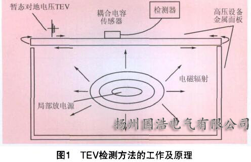 TEV检测方法及其原理