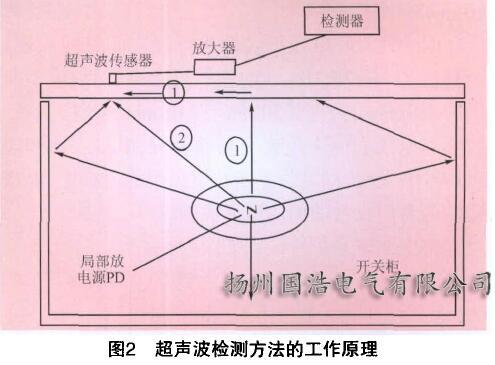 超声波检测方法及其原理