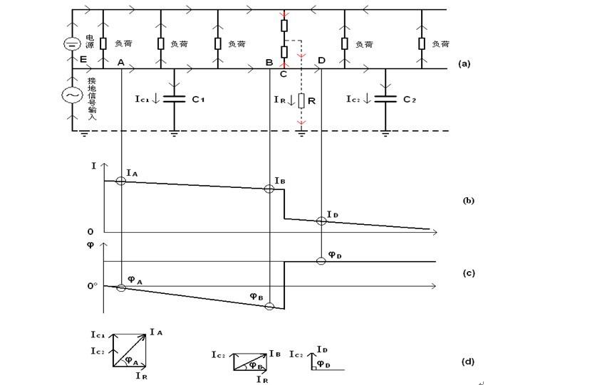 接地电阻测量方法及原理图解