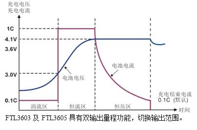 费思推出ftl系列精密程控直流电源ftl3005/ftl3605m