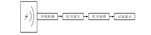 开关柜局部放电超声波检测原理示意图