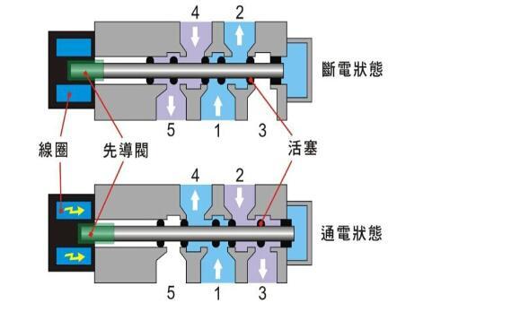 美国阿斯卡asco电磁阀的工作原理和资料图片