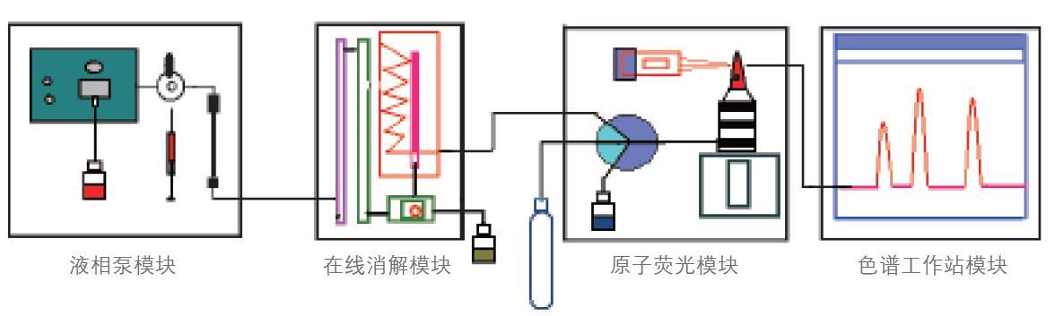 液相色谱原子荧光联用仪示意图