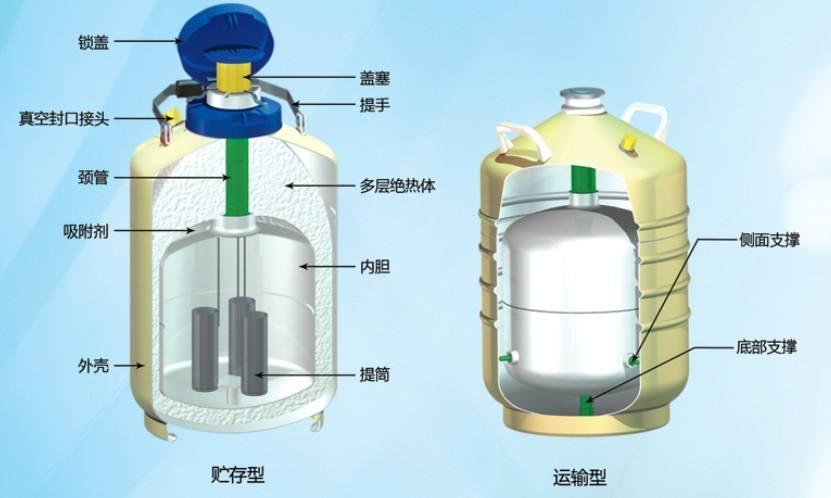 液氮罐结构