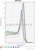 microRNA實時定量PCR/miRNA實時熒光定量PCR/實時熒光定量PCR/QPCR